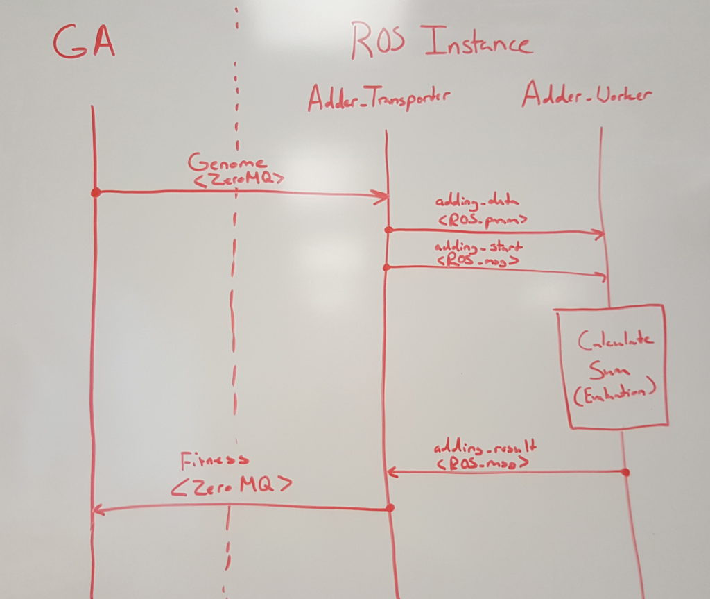 This is the information flow between a GA and ROS instance for a single evaluation. The GA sends the genome over a ZeroMQ message. A transport node handles the message, loads the genome into a ROS parameter and then alerts the worker that there is an evaluation to be performed. Once the evaluation is complete, the fitness value is sent back to the transporter, is converted to a ZeroMQ message and delivered back to the GA.