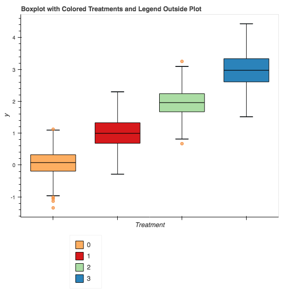 Bokeh Boxplot Color by Factor and Legend Outside Plot